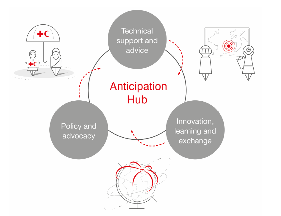 Graphic which explains the idea of the Anticipation Hub