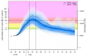 GLOFAS Forecast